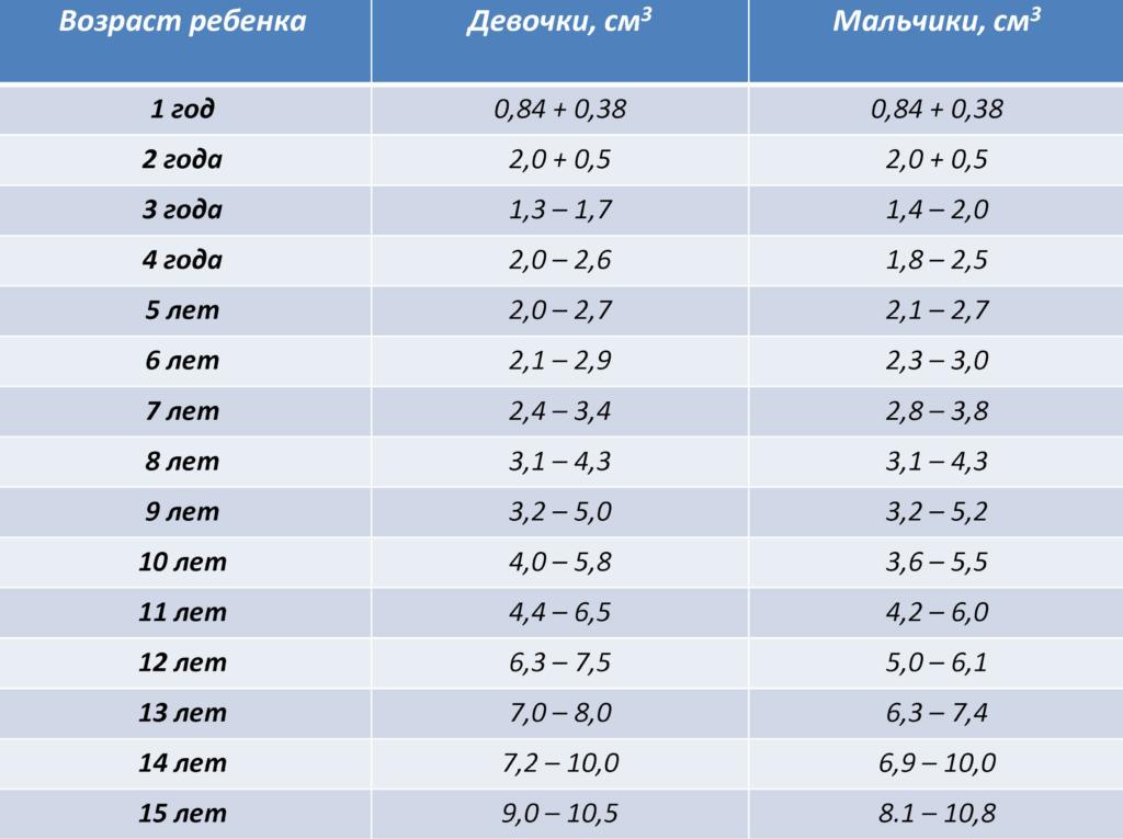 Что подразумевается под нормой щитовидной железы у женщин (таблица)?