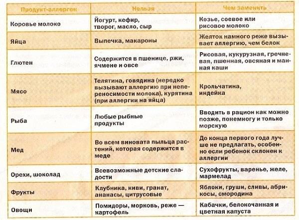 Гв и атопический дерматит
