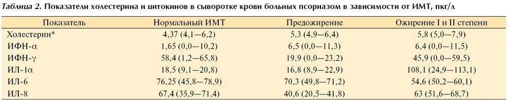 О чем говорит уровень холестерина в крови от 3 до 3,9 ммоль/л
