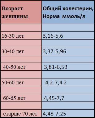 Холестерин в крови у женщин — норма по возрасту в таблице, причины низких и повышенных значений