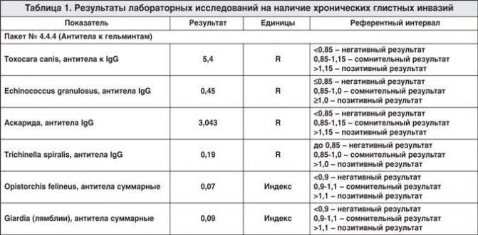 Анализ на антитела лямблий, аскарид, токсокары - кровь на аскариды и лямблии - запись пользователя наталья (id792357) в сообществе детские болезни от года до трех в категории паразиты:лямблиоз,аскаридоз, острицы, лишай и т.п. - babyblog.ru