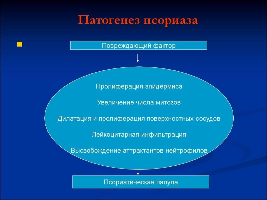 псориаз этиология
