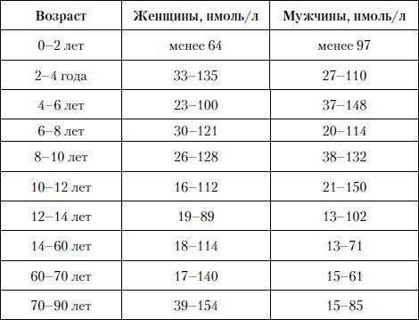 нормы размеров щитовидной железы на узи у женщин таблица