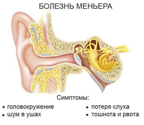 После удара головой заложено ухо но не болит
