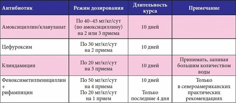 Как вылечить ангину без антибиотиков? - ангина с налетом у ребенка - стр. 2 - запись пользователя алия (id1346493) в сообществе здоровье - от трех до шести лет в категории выбор лекарства - babyblog.ru