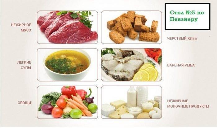 гепатомегалия диета