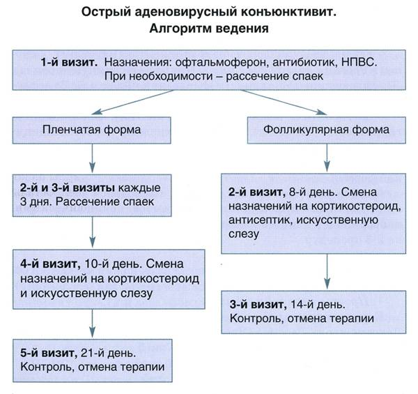 Аденовирусный кератоконъюнктивит