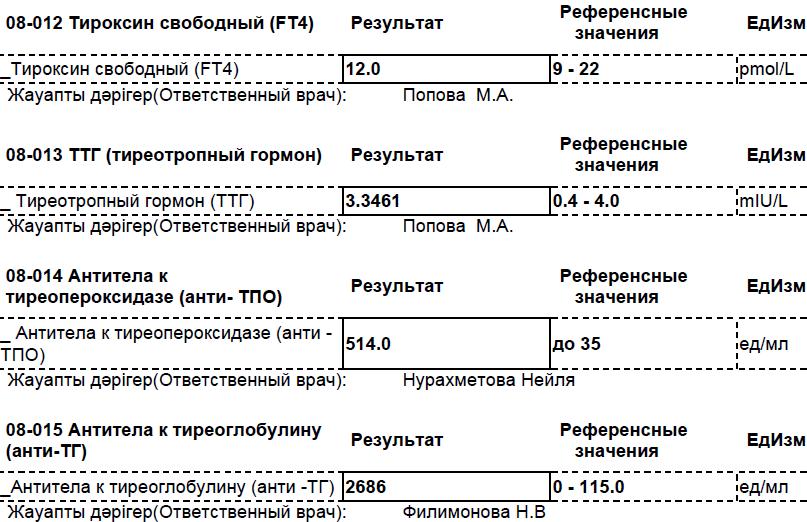 щитовидная железа антитела к тиреоглобулину