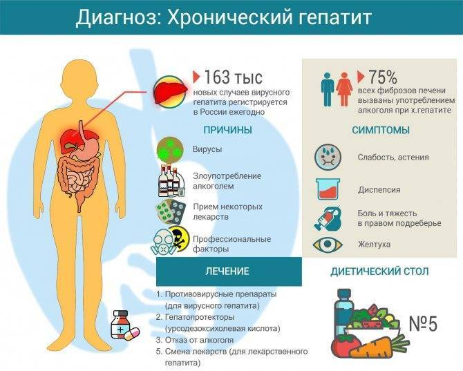 Гепатит токсический