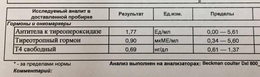 анализ крови ттг и т4 норма