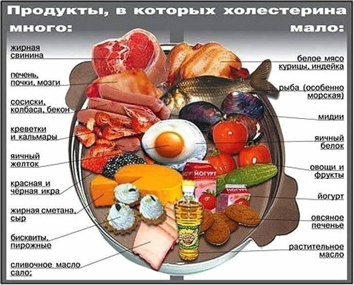 Повышенное давление при повышенном холестерине