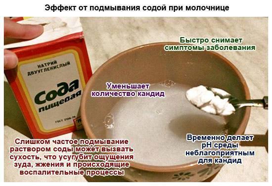 Схема — как принимать соду при цистите. отзывы