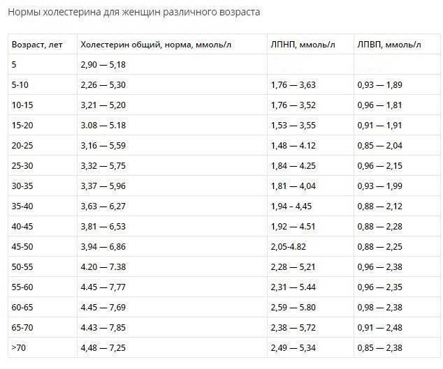 Норма холестерина в крови  — таблица по возрасту у женщин и мужчин, спросиврача