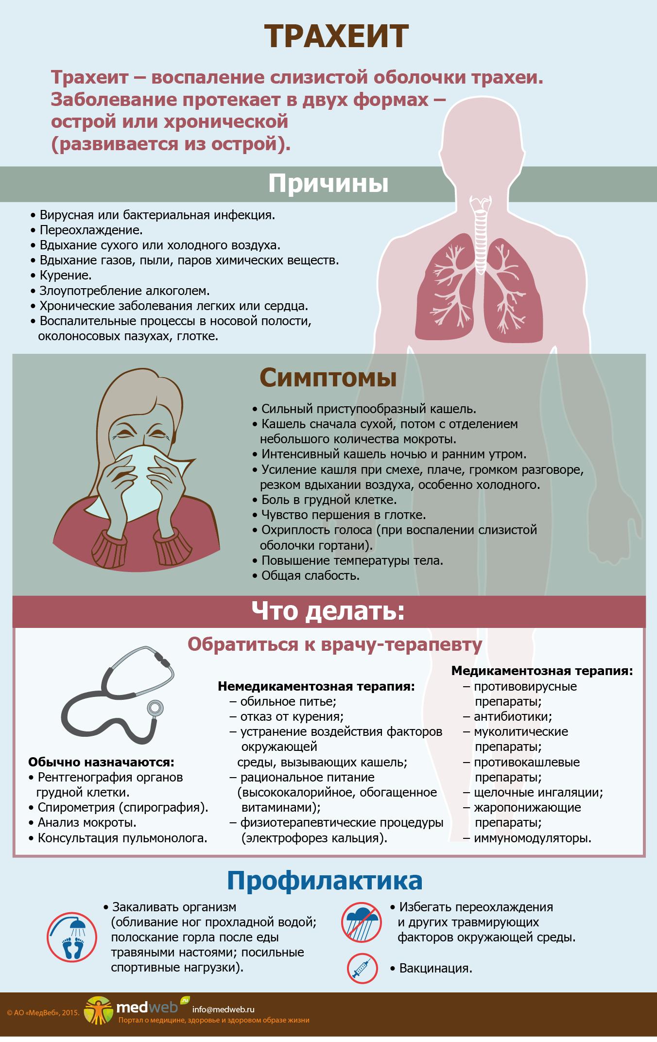 болезни трахеи симптомы