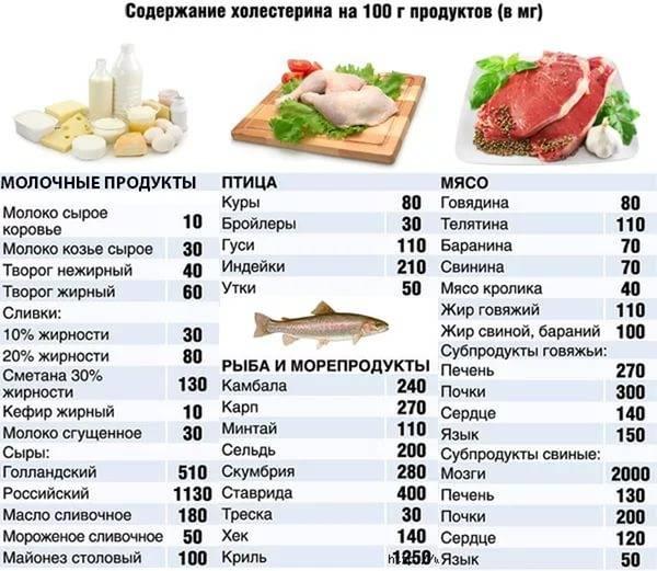 А можно ли есть халву при повышенном холестерине и как влияет на организм её употребление