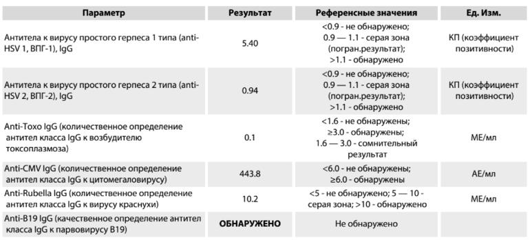 Описание, симптомы и лечение всех типов вируса герпеса