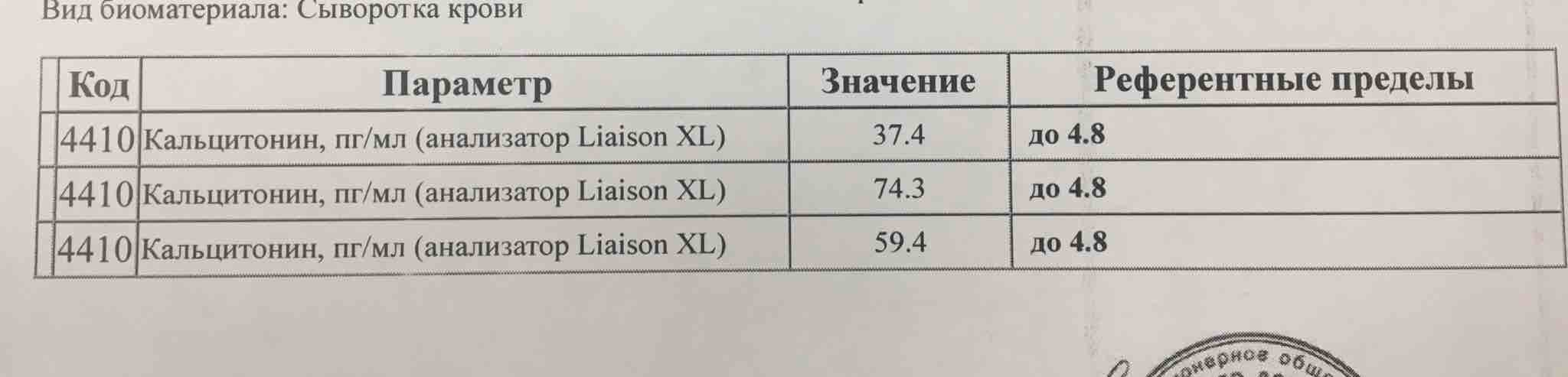 кальцитонин норма анализа