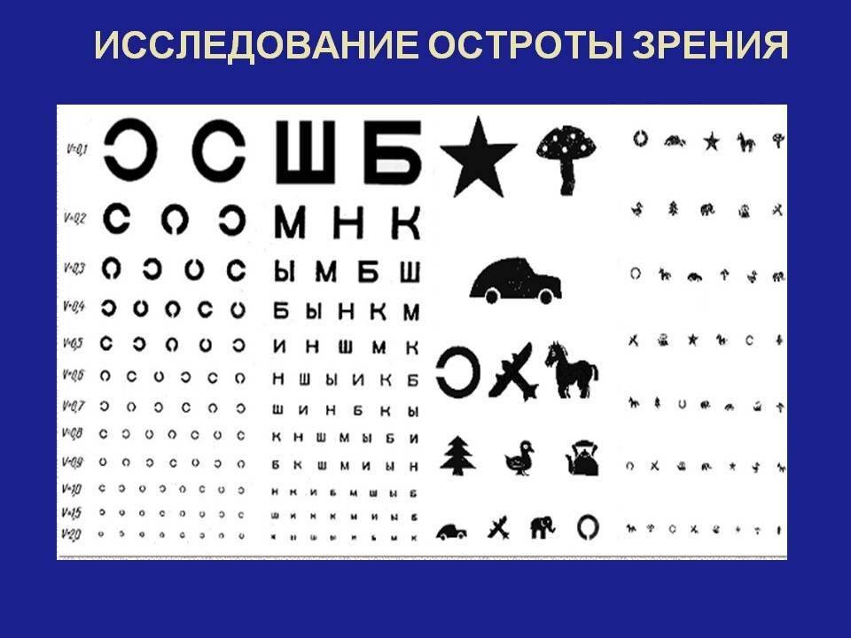 Как запомнить таблицу для проверки зрения у окулиста