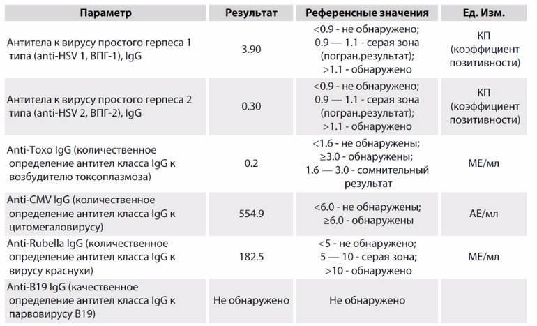 Анализ крови на герпес 2 типа
