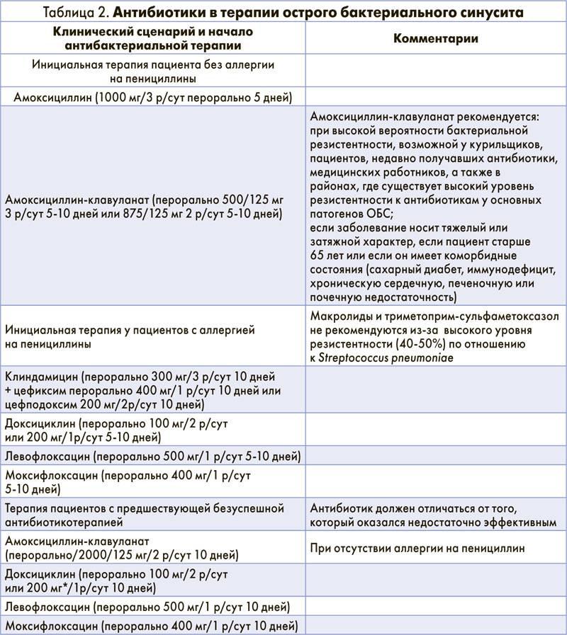 антибиотики при фронтите у взрослых