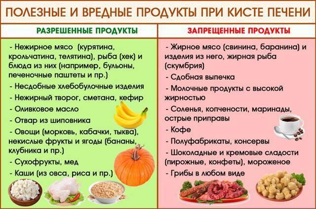 Правила питания при диете для печени