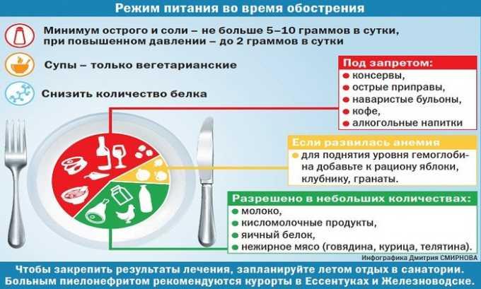 диета при цистите остром
