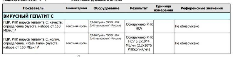 Количественный анализ на hcv и его расшифровка