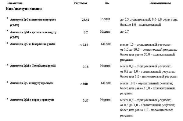 Общий анализ крови при токсоплазмозе показатели