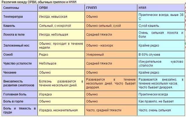 Как отличить грипп от ангины у взрослого. чем отличается ангина от орви – характерные признаки