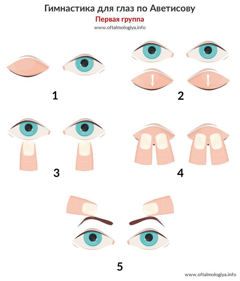 Кому показана и как выполняется гимнастика для глаз по аветисову