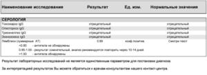 анализ на лямблии расшифровка