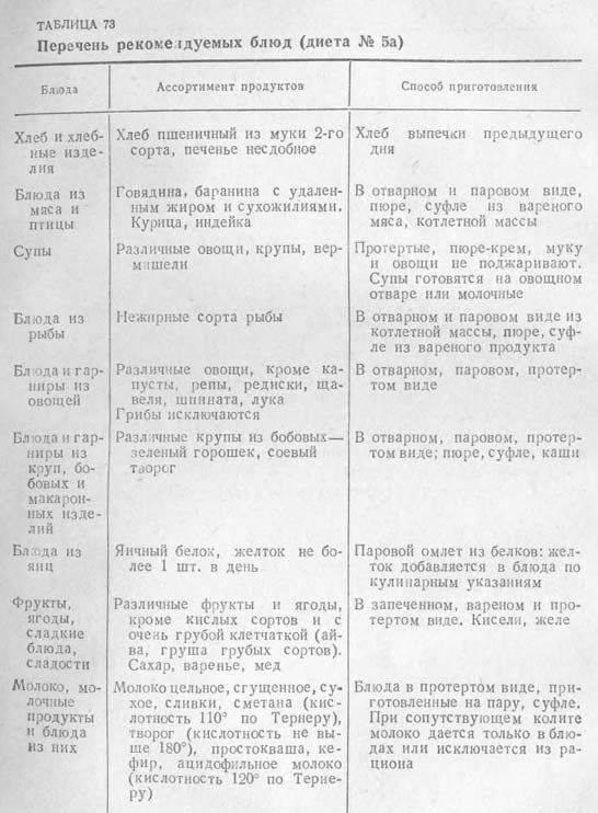 Диетический стол № 5: меню и список продуктов