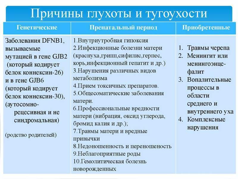 Лечение тугоухости 1-4 степени народными средствами и лекарствами