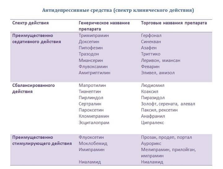Список сиозс