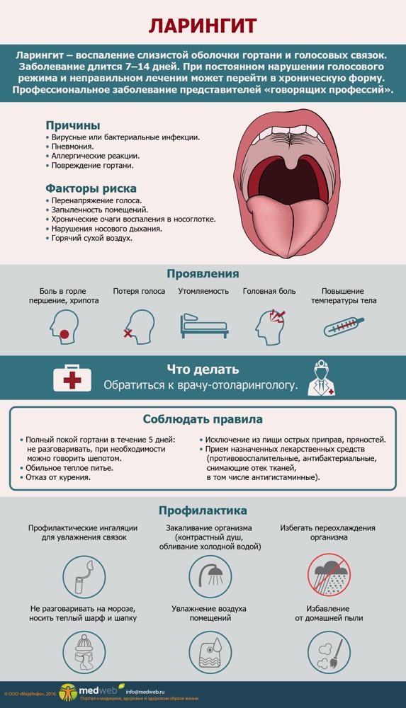 Симптомы и лечение ларингита у детей