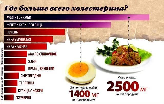 Какие сладости можно есть при повышенном уровне холестерина