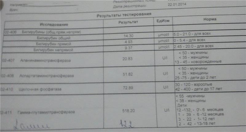 анализ на описторхоз инвитро