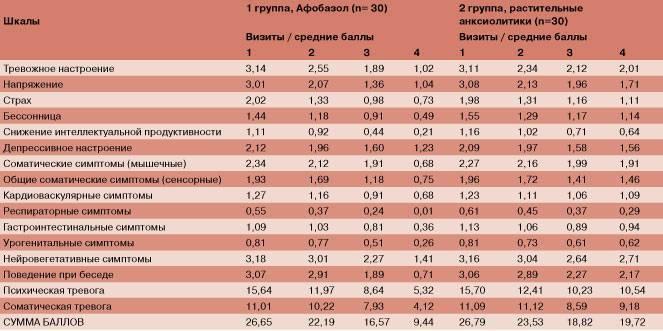 Шкала гамильтона для оценки депрессии: тест балашовой на определение уровня