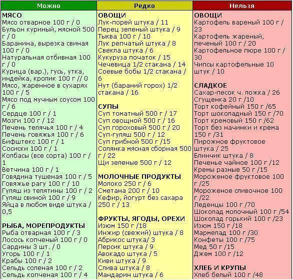 Диета при холецистите: правила питания при холецистите, чего нельзя есть при холецистите, продукты для нормализации работы поджелудочной железы