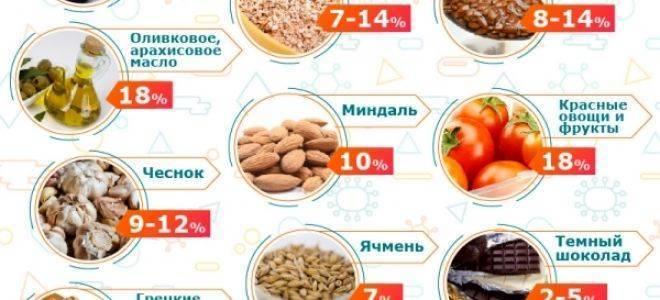 Природные статины от холестерина – лучшая альтернатива «синтетике»