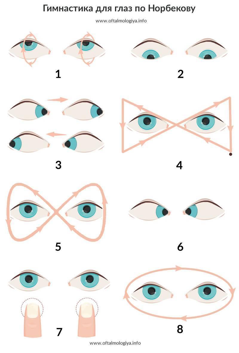 Полезные упражнения для глаз при миопическом астигматизме