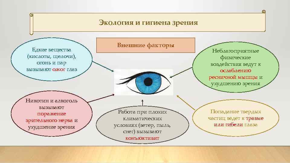 Правила гигиены: гигиена зрения (doctor`s ask - болезни апрель 2020)