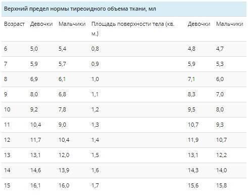 Таблица норм ттг по возрасту у мужчин