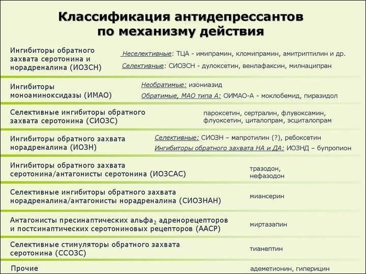 тетрациклические антидепрессанты список