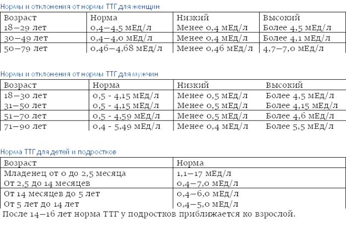 Щитовидная железа ребенка: гормоны ттг, т3, т4. какие нарушения?