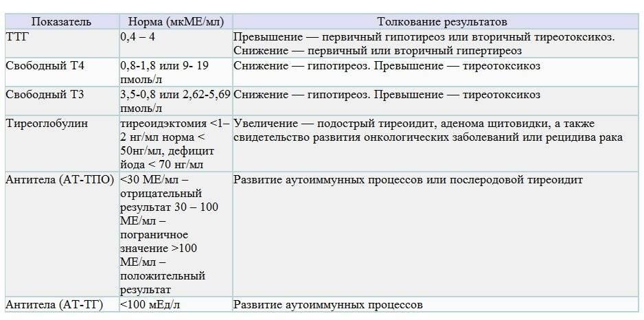 Норма ттг у мужчин по возрасту: таблица, что значат повышенный, пониженный уровни гормона