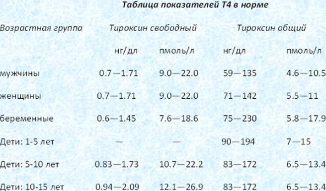 тироксин т4 свободный норма у женщин