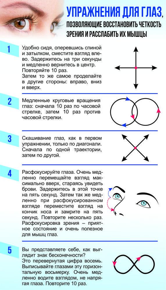 зарядка при астигматизме