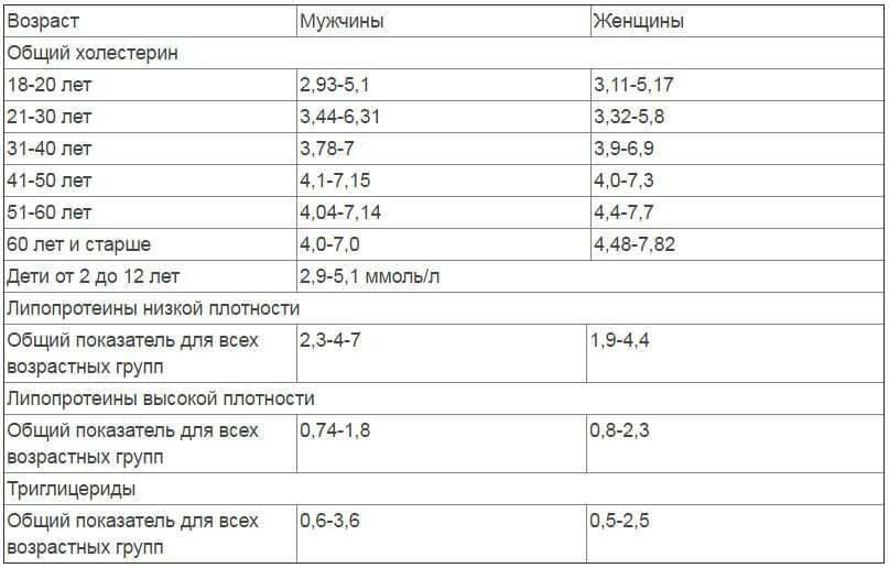 Холестерин в крови: нормы у женщин по возрастам