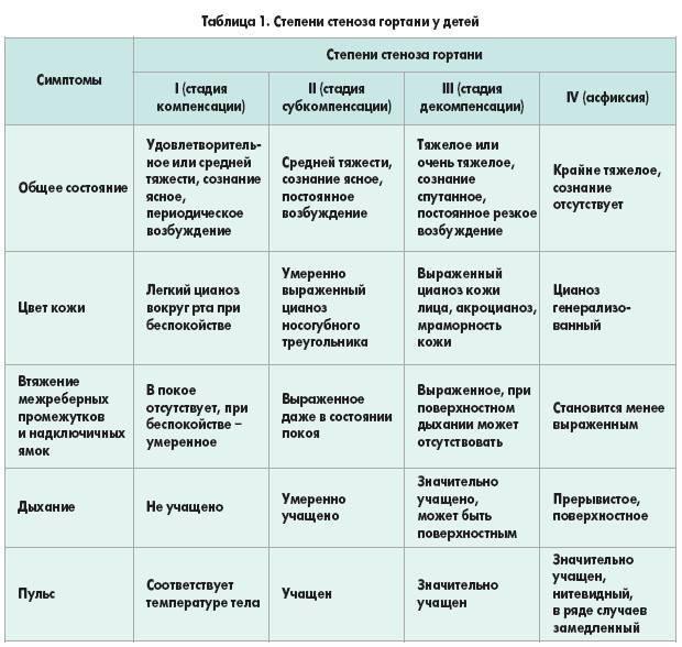 Ложный круп у детей: каковы симптомы, и в чем заключается лечение